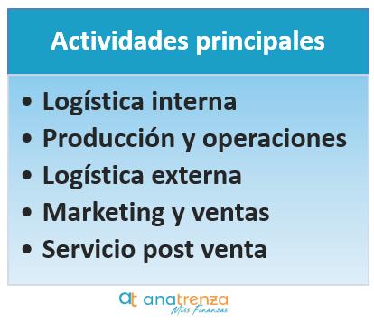 Actividades principales, primarias o básicas generadoras de valor