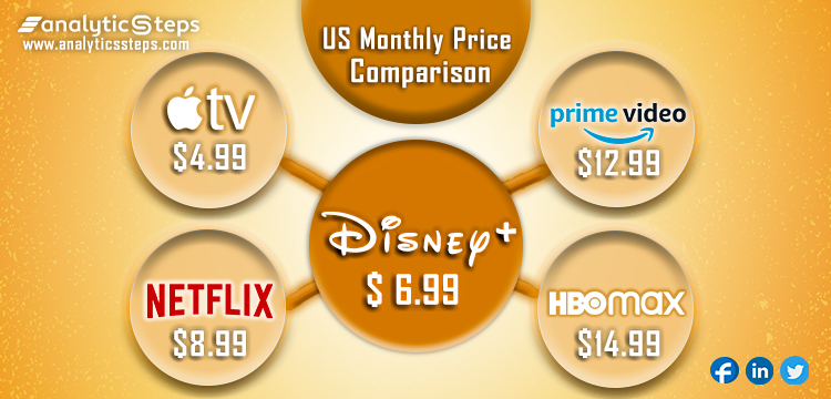 The image highlights a comparison of the pricing strategies adopted by various streaming services in the U.S. | Analytics Steps