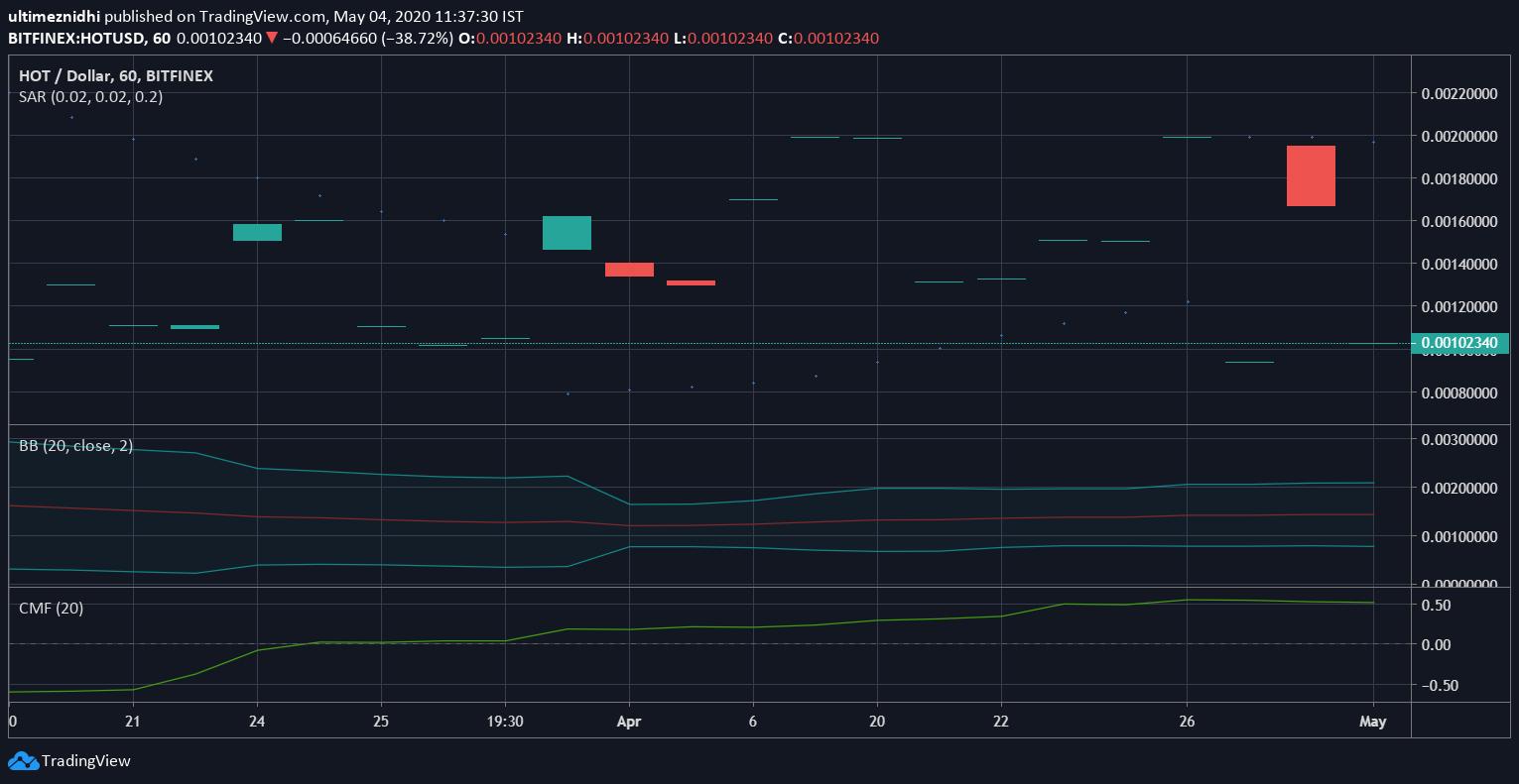 Holocoin price Analysis
