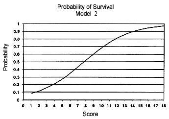 Gráfico de la probabilidad de supervivencia de un paciente con trauma cefálico en relación con la puntuación asignada por la escala de coma de Glasgow modificada después de su admisión