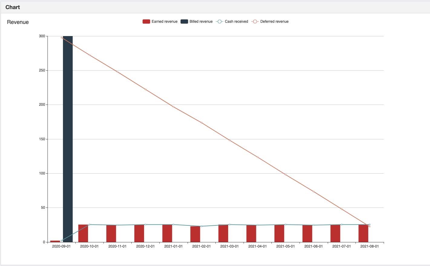 chart on revenue recognition