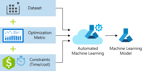 automated machine learning pipeline