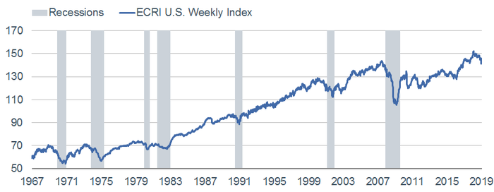 ECRI Weekly Index