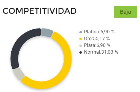 Gráfico de competitividad entre vendedores de piedras preciosas en Mercado Libre Argentina