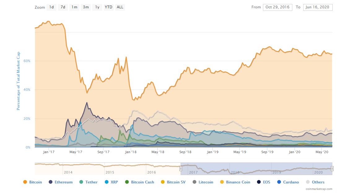 Porcentaje de dominancia de BTC. Fuente: CoinMarketCap