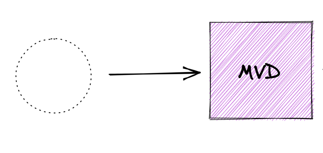 """Diagram using a dotted line circle with an arrow toward a pink shaded box with """"MVD"""" inside to represent going from nothing to minimum viable documentation."""