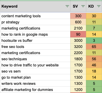 keyword spreadsheet example