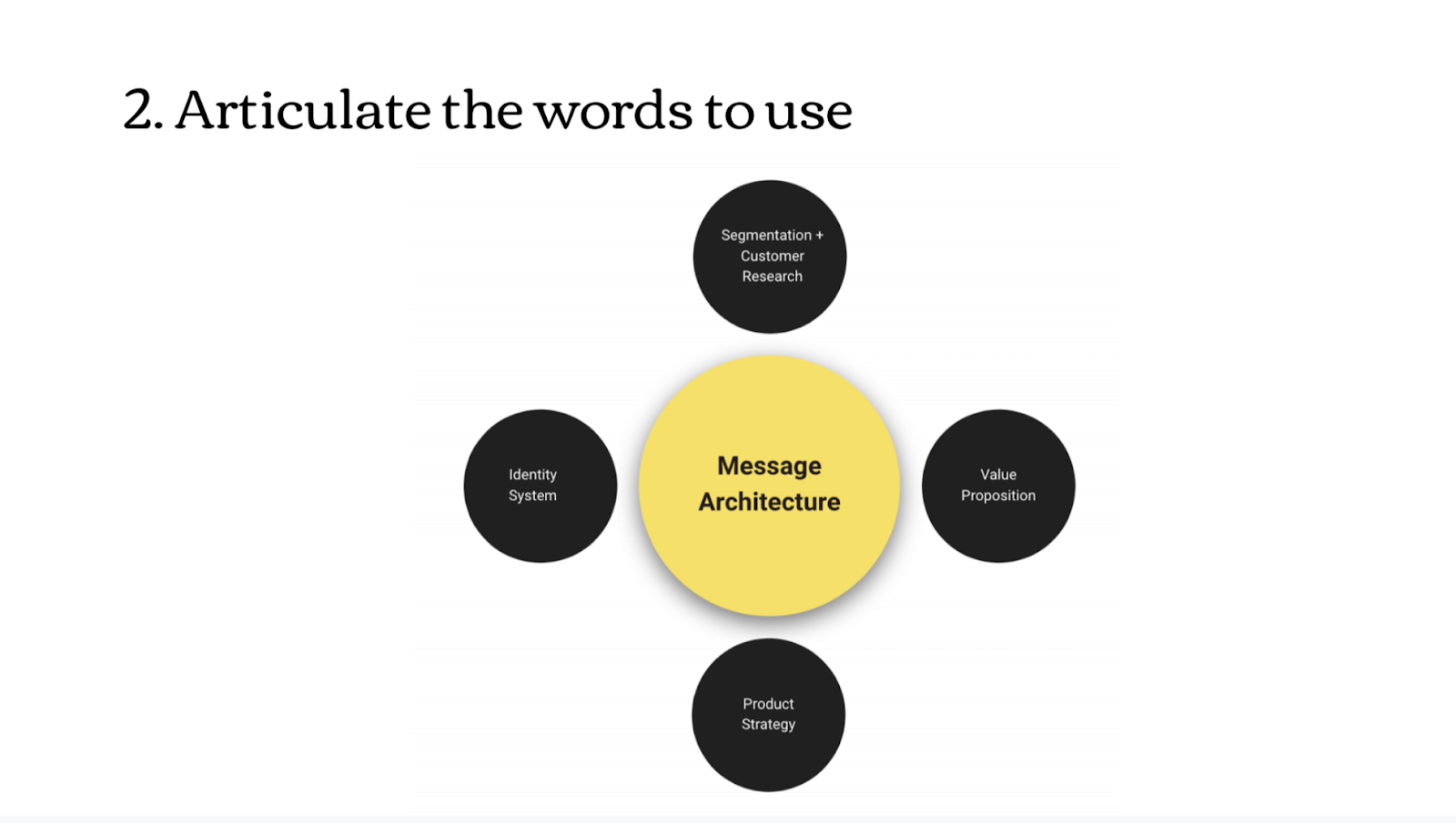 Four components of message architecture