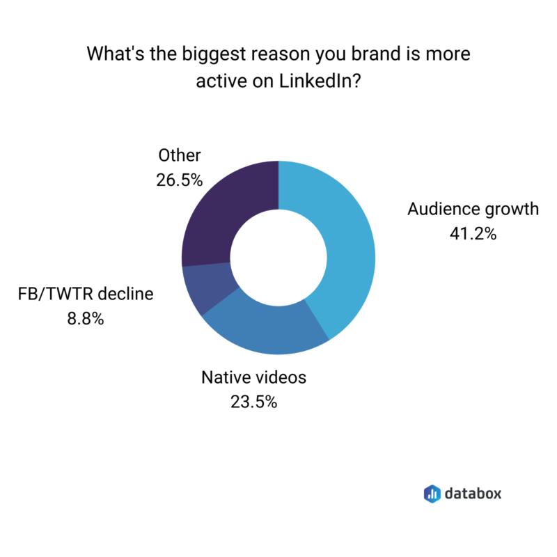 brand activity on Linkedin
