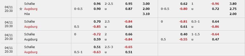 Tỷ lệ kèo Schalke 04 vs Augsburg theo nhà cái Fun88