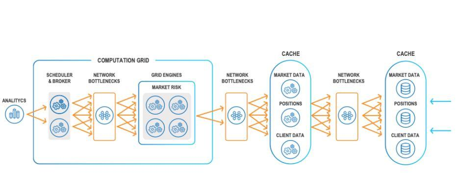 Typical real-time analytics and machine learning architecture