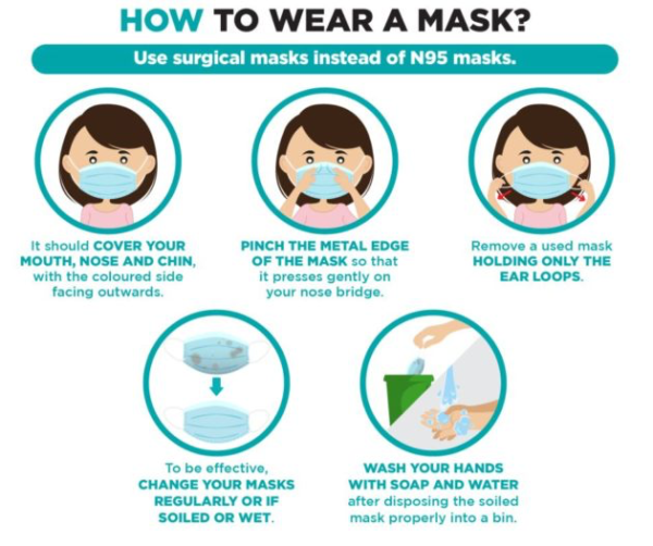 Directions for wearing a surgical face mask
