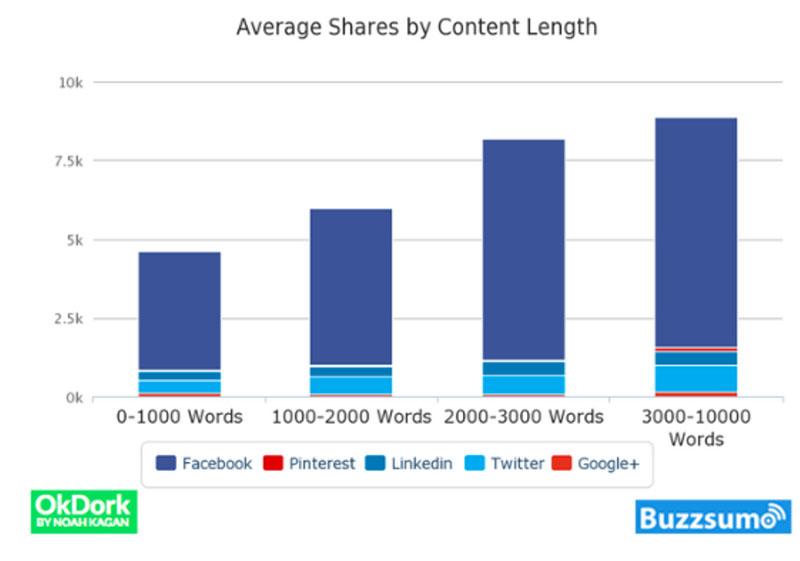 График зависимостей социальных сигналов от длины текста