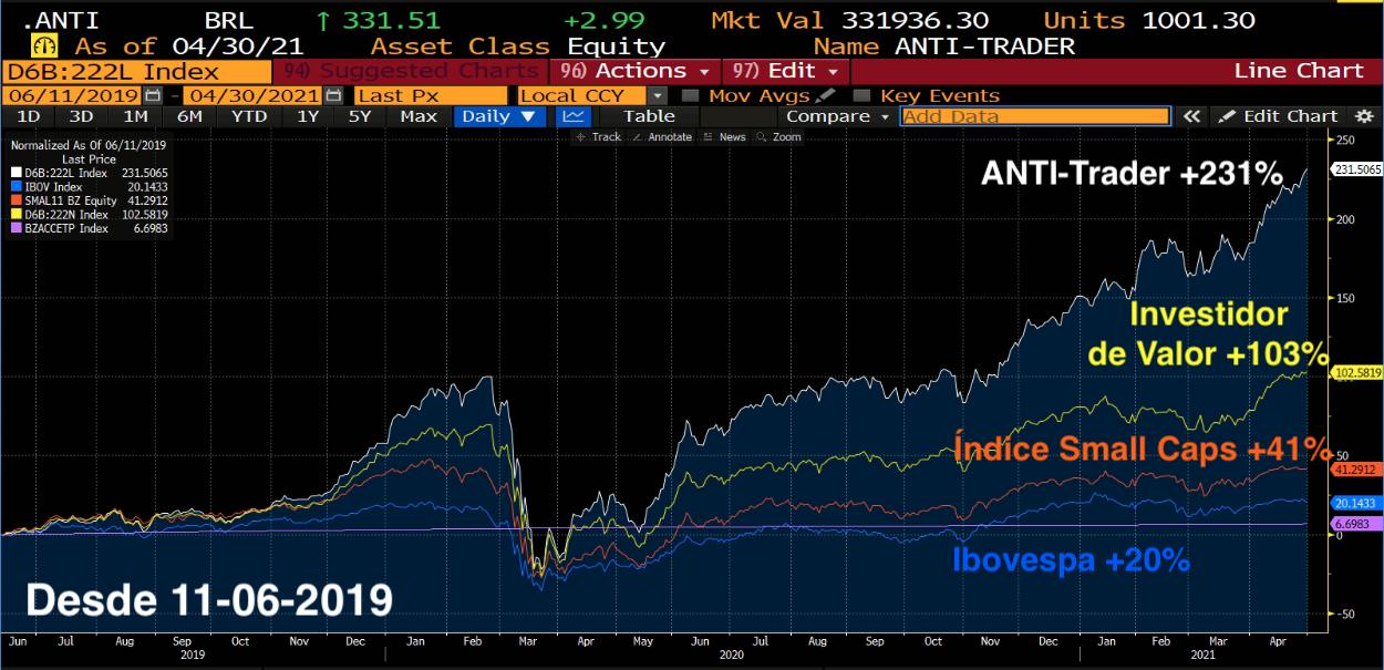 Desempenho do ANTI-Trader desde 11/06/2019.