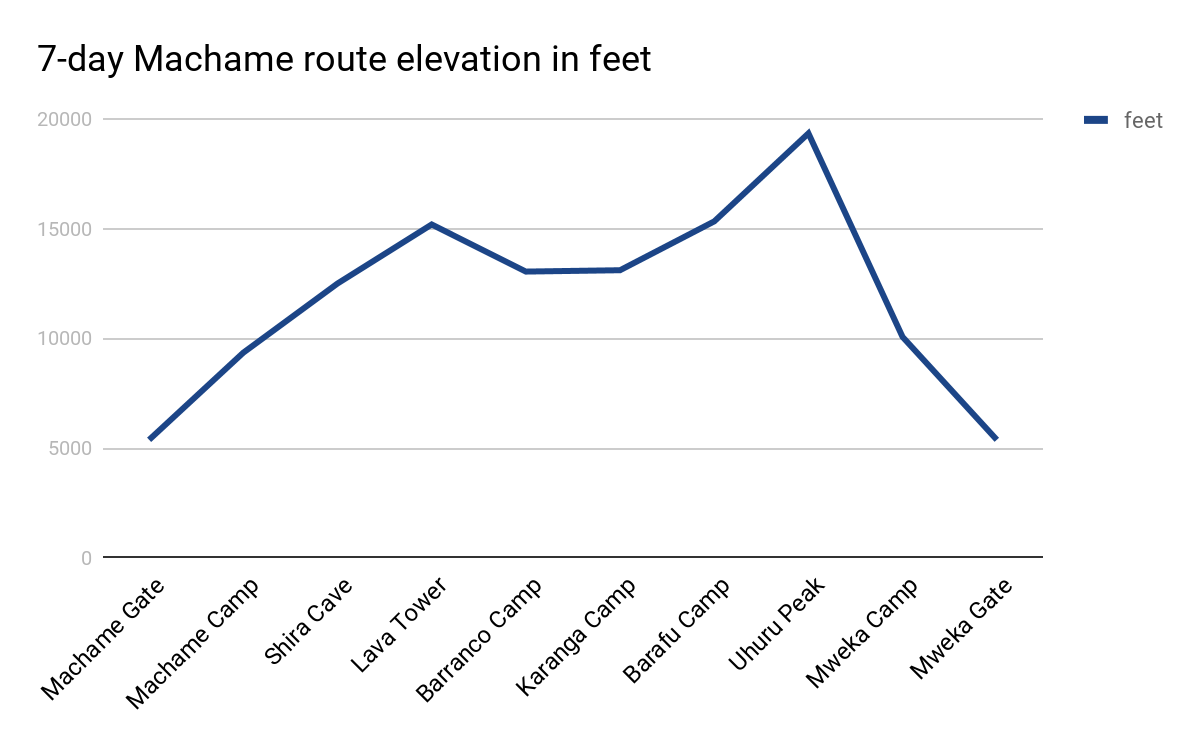7-day Machame route elevation in feet