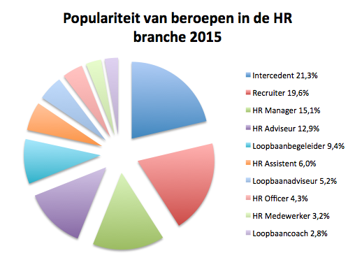 Top10 HR Branche 2015.png