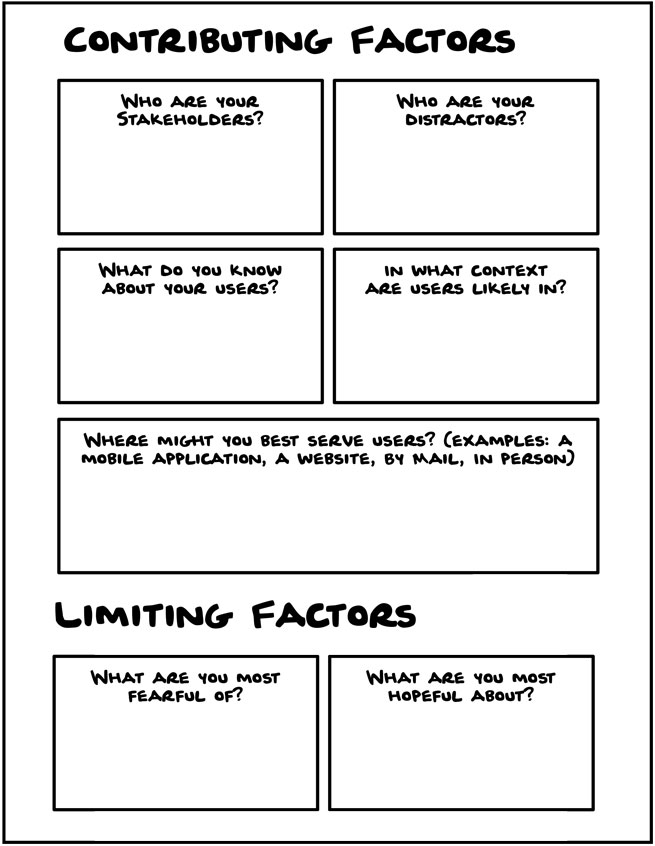 Worksheet Diagram Your Reality. Prompts Contributing factors, Limiting factors.