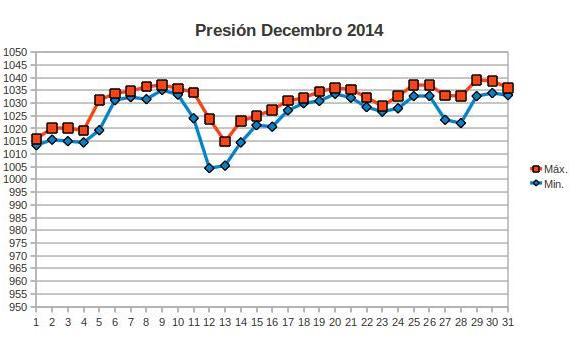 presion decembro.jpg