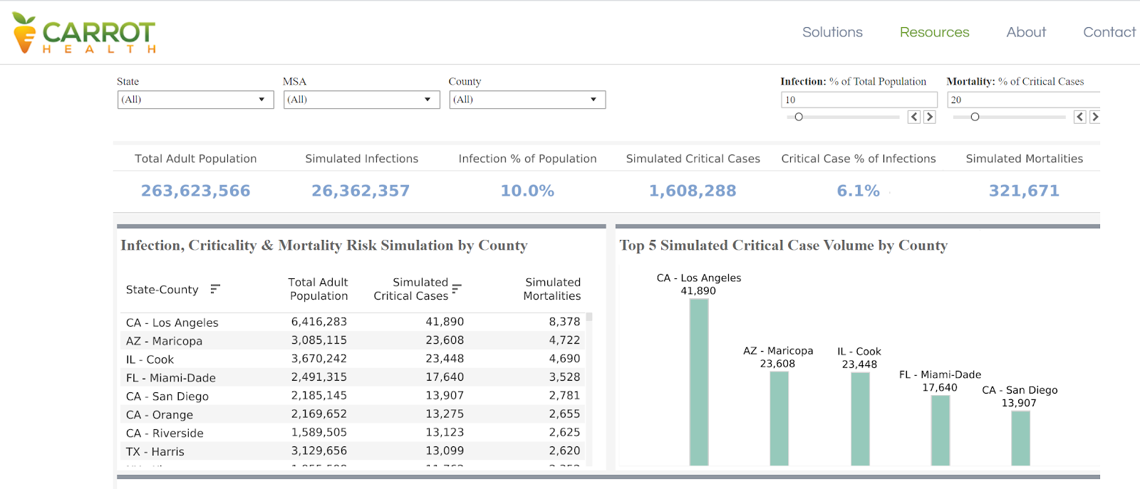 Screenshot from Carrot Health's Risk Dashboard using default settings.