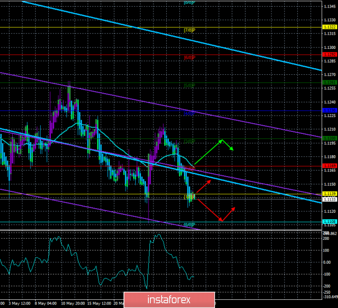 "Overview of EUR/USD on May 30. The forecast for the ""Regression Channels"". US GDP report for the first quarter may put more"