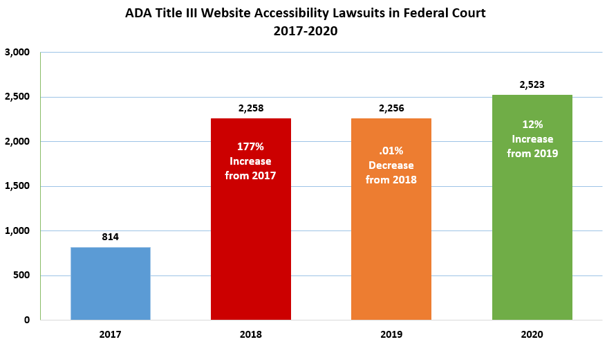 ada-title-3-accesibility-lawsuits