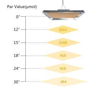 https://mars-hydro.com.ua/wp-content/uploads/2019/06/TSW2000_par_at_different_height-300x300.jpg