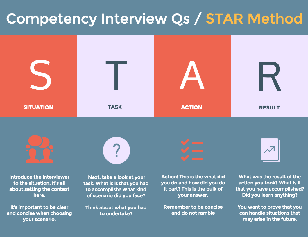 star method interview