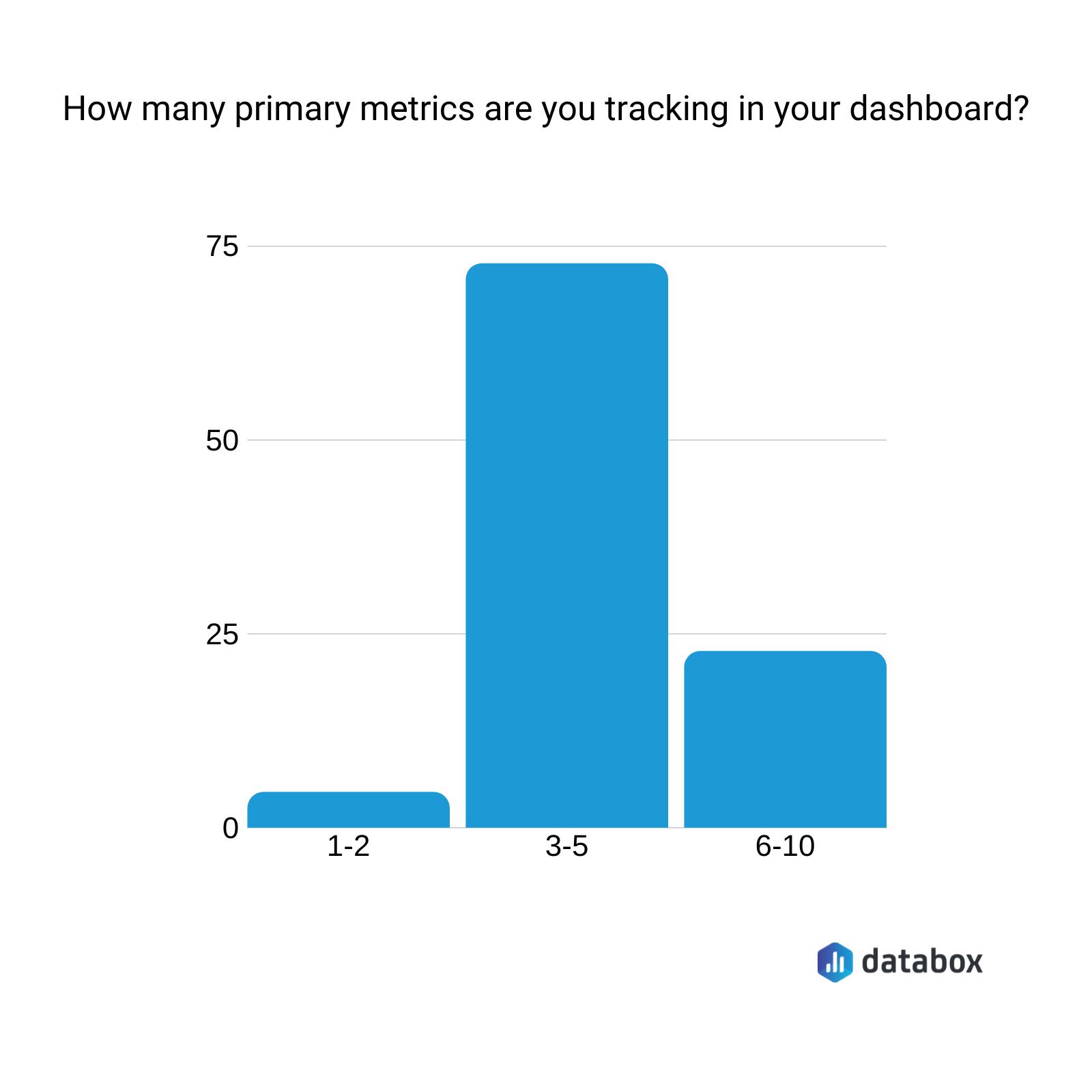 databox social media metrics