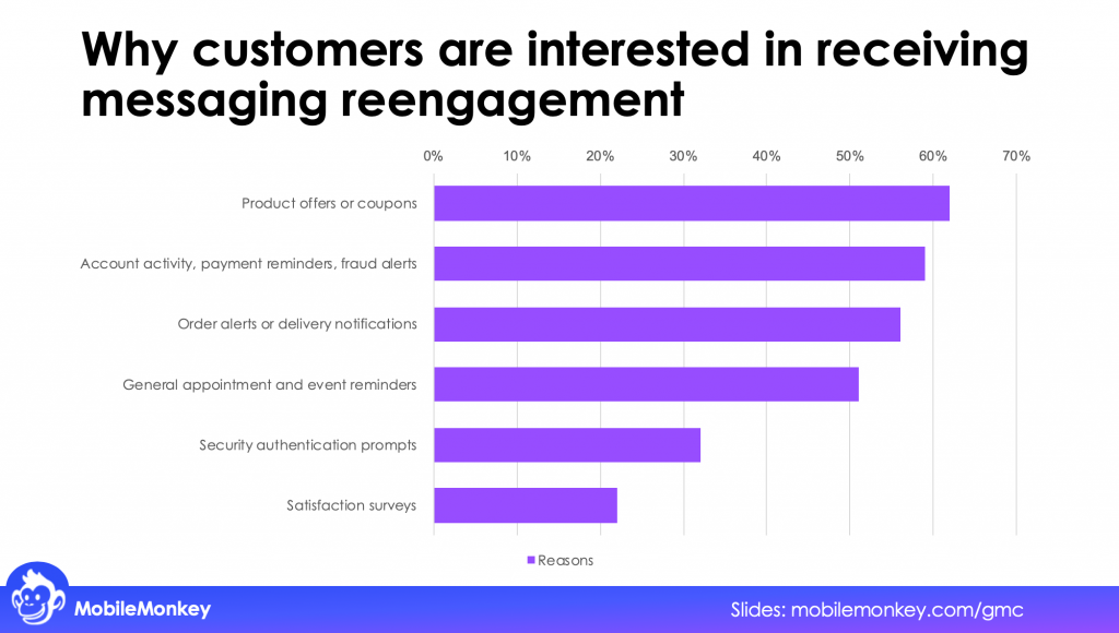 Why customers are interested in receiving messaging reengagement