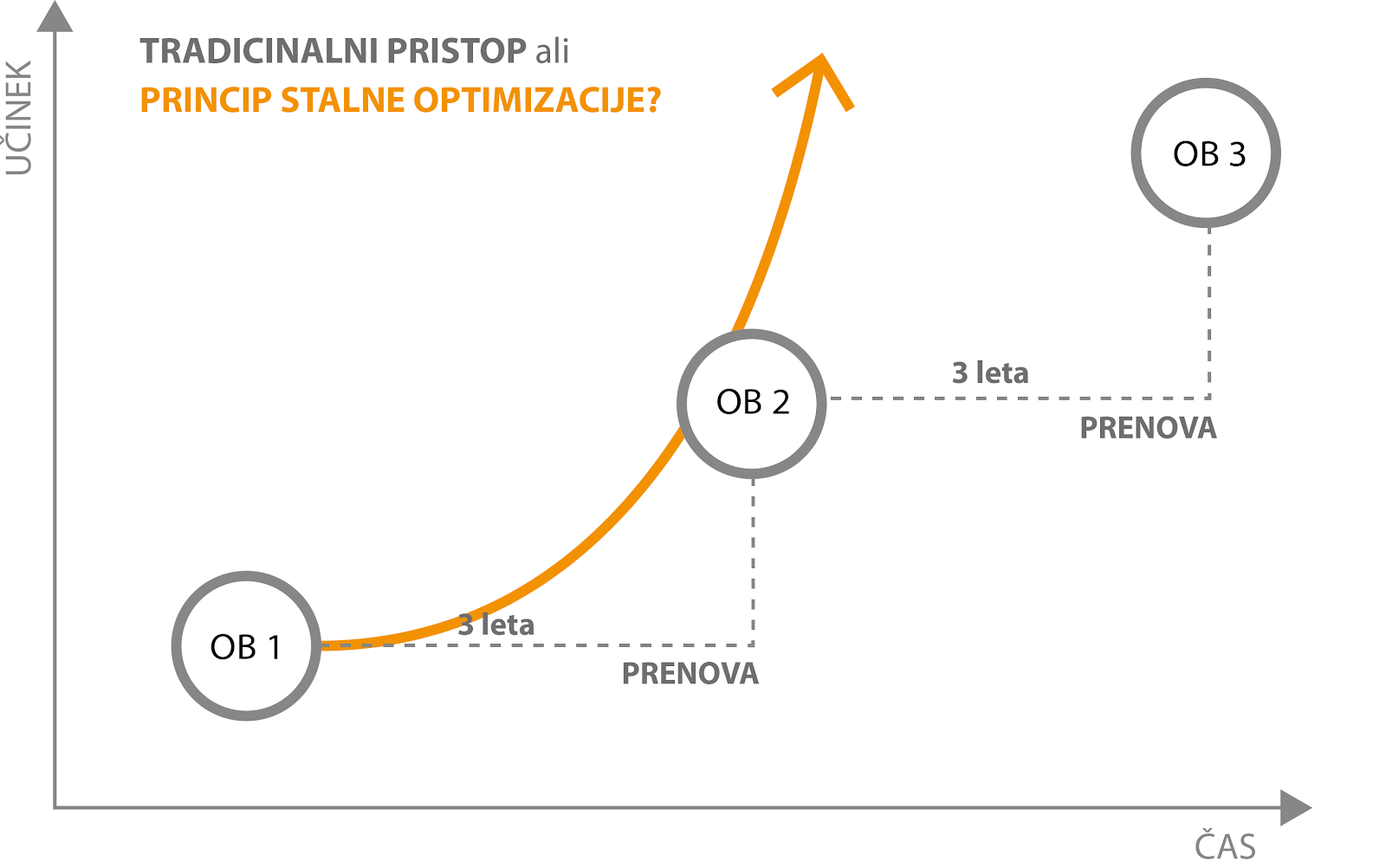 Princip stalne optimizacije spletne strani