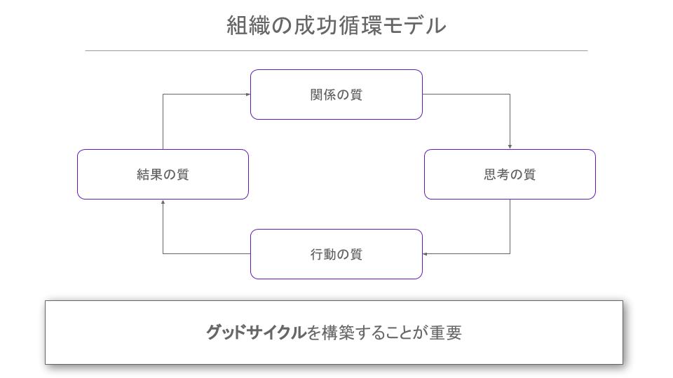 組織の成功循環モデル。関係の質・思考の質・行動の質・結果の質というサイクルが良い方向に作用している「グッドサイクル」を構築することが重要