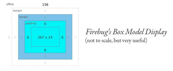 firebug's box model display