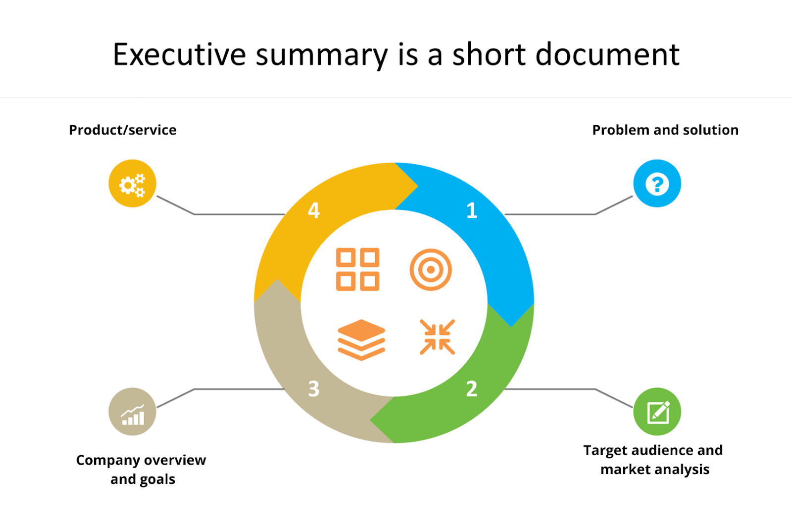 executive summary is a short document