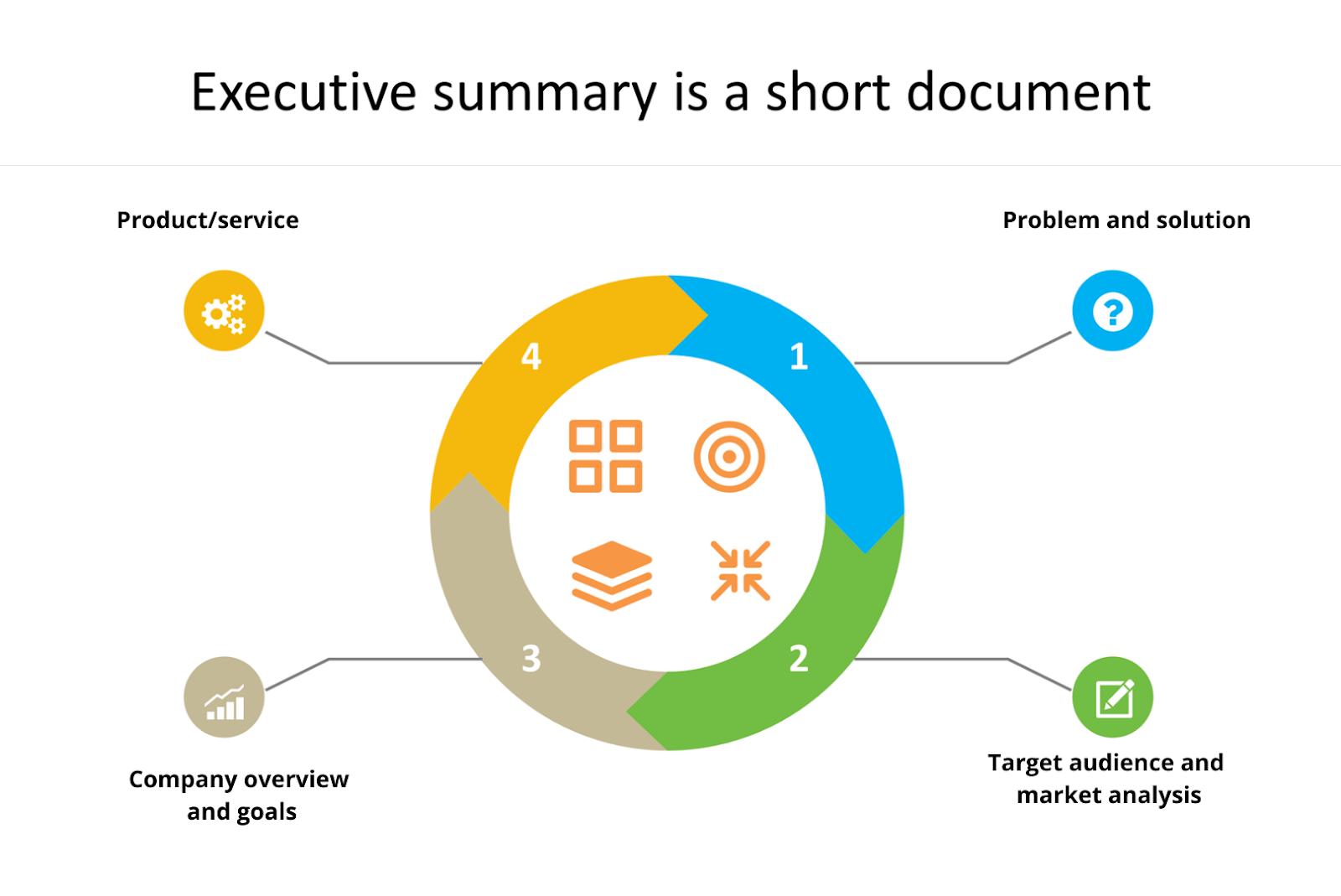 executive summary is a short document