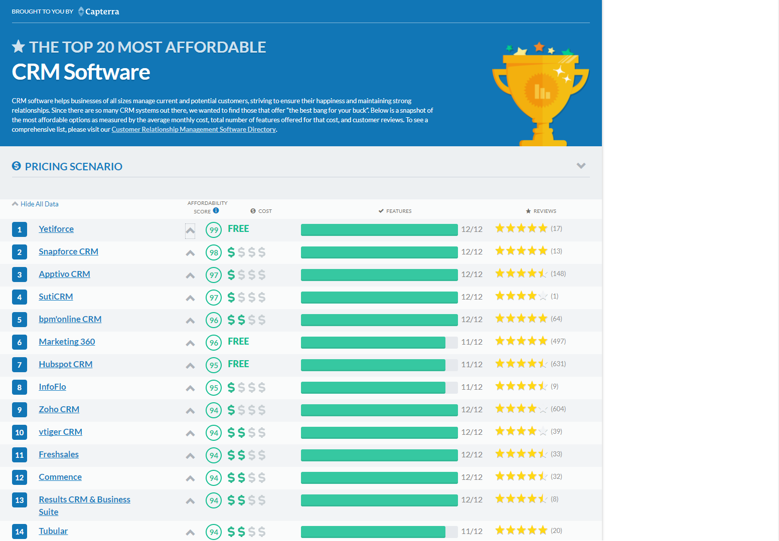 Capterra's ranking of most affordable CRMs