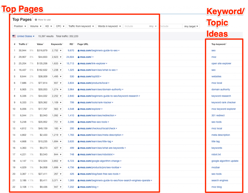 competitors top pages example