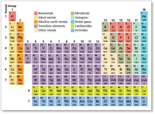 Chapter 1 chemistry 101 for Ptable and r