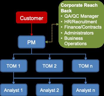 Proposal_team_organzation