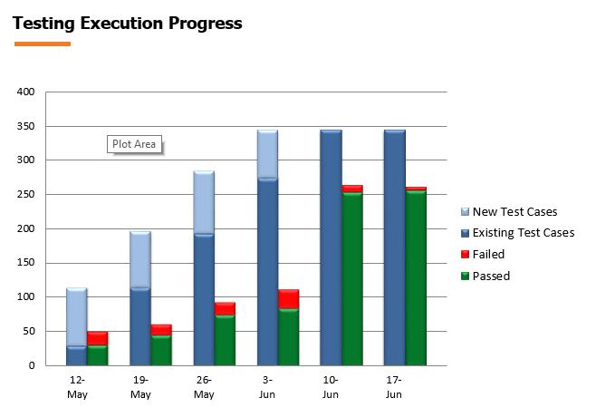 testing-execution-progress