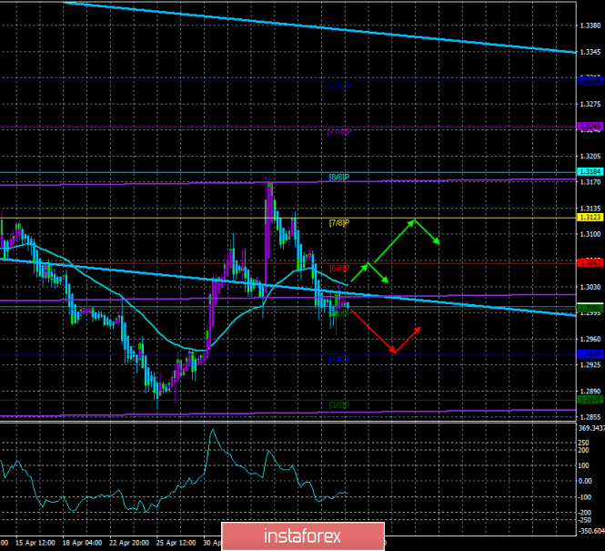 "GBP/USD. May 10. Trading system ""Regression Channels"". The market is waiting for macroeconomic statistics from the US and"