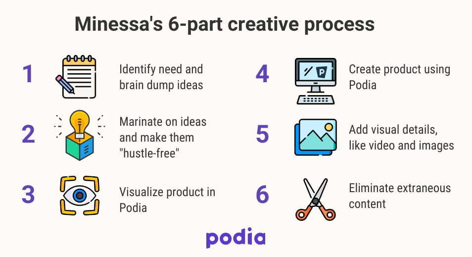 Minessa's 6-part creative process infographic
