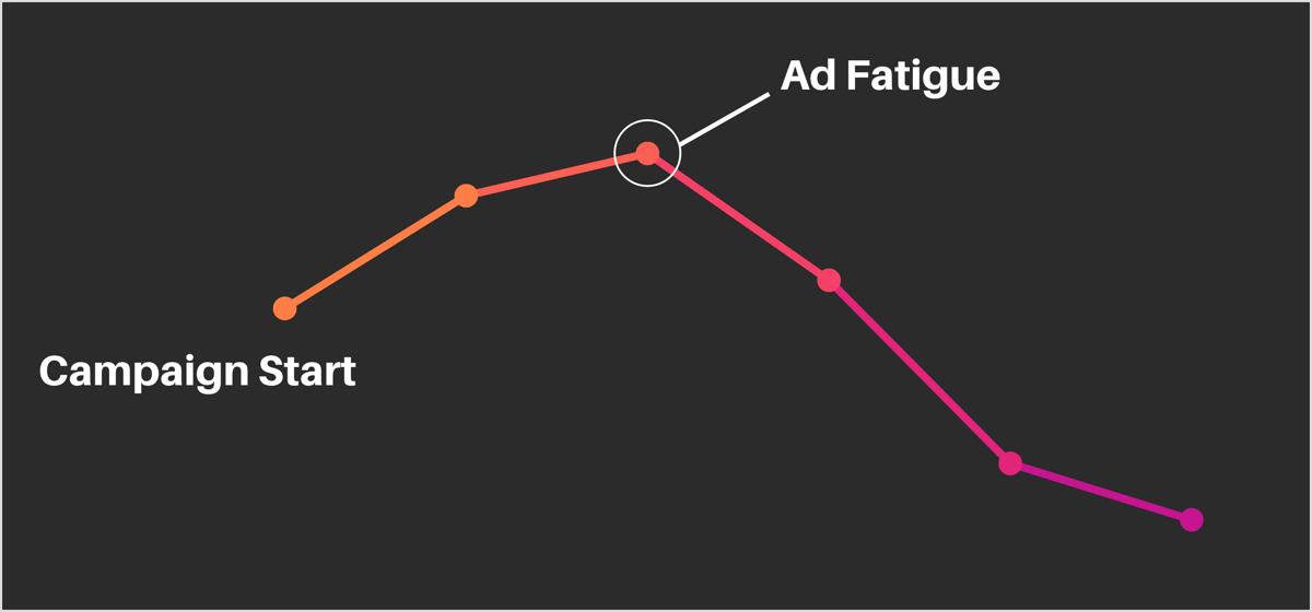 how ad fatigue can effect your campaign