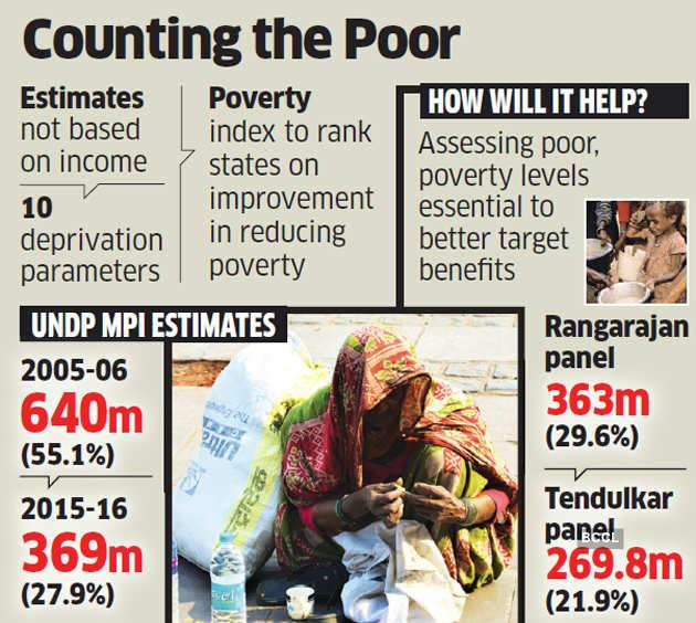 Poverty in India: National survey to estimate poverty with new metrics -  The Economic Times