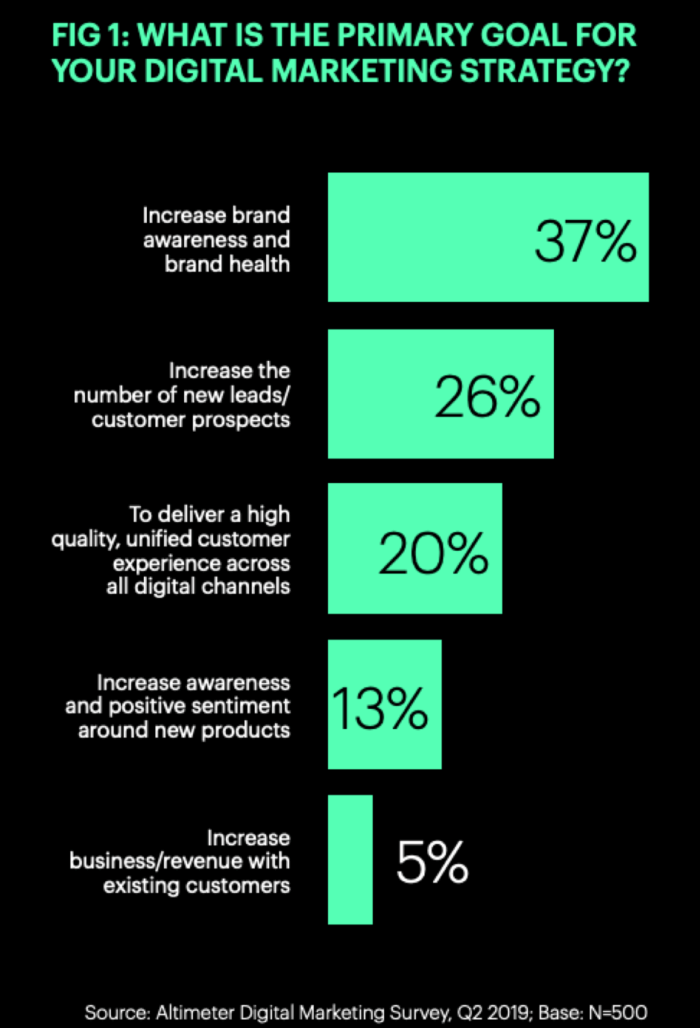 What is the primary goal for your digital marketing strategy?