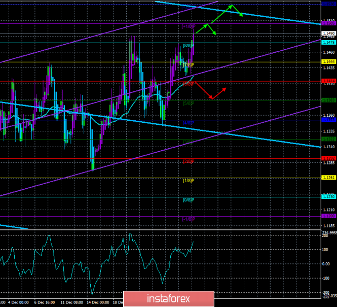 "EUR / USD. January 2. The trading system. ""Regression Channels"". For the euro, the year began with the breakdown of important"