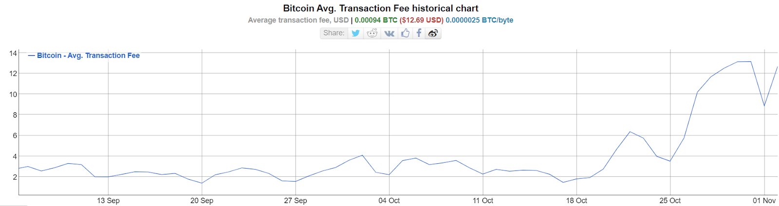Bitcoin fees soared in October