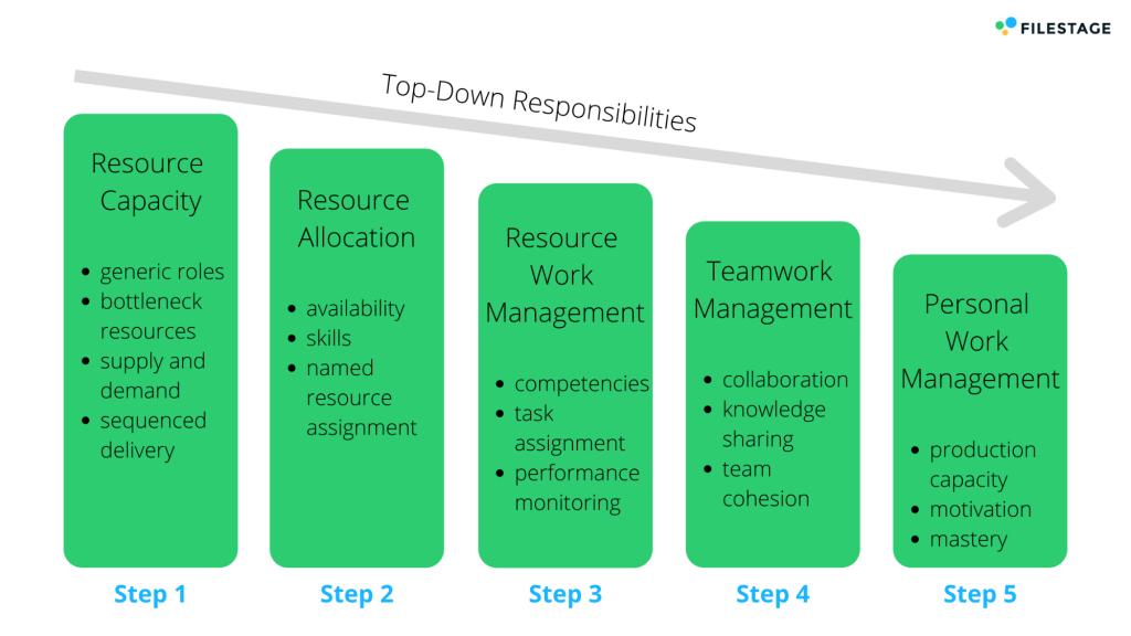 Marketing-Ressourcen-Management-Strategie von Gartner