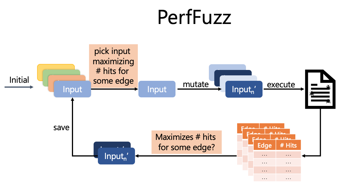 PerfFuzz Cycle