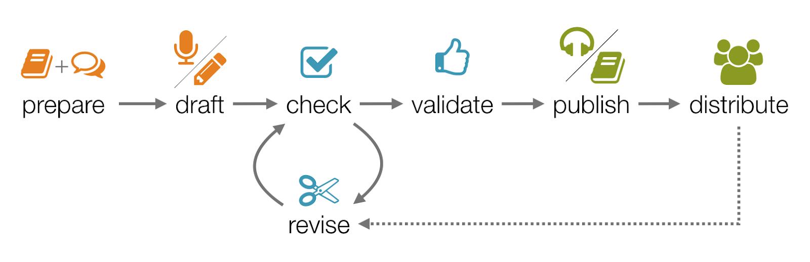 Translation Process Overview