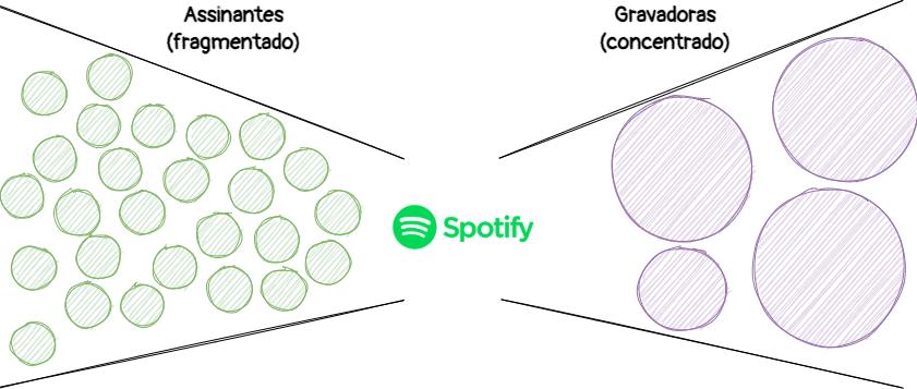 Entendendo o mercado de Marketplace: Spotify